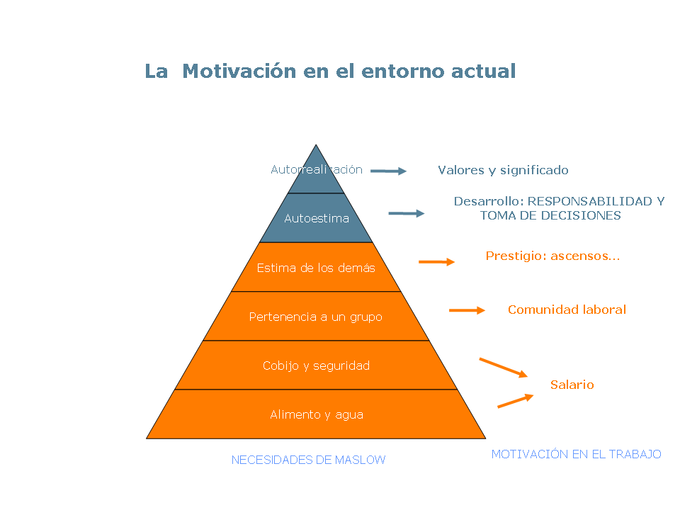 Maslow y Coaching